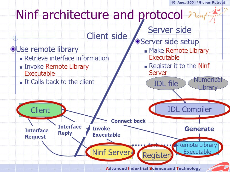 10 Aug., 2001 / Globus Retreat Advanced Industrial Science and Technology Ninf architecture and protocol Client Ninf Server Invoke Executable Connect back IDL file Numerical Library IDL Compiler Register Remote Library Executable Generate Interface Request Interface Reply Server side Client side Use remote library Retrieve interface information Invoke Remote Library Executable It Calls back to the client Server side setup Make Remote Library Executable Register it to the Ninf Server fork