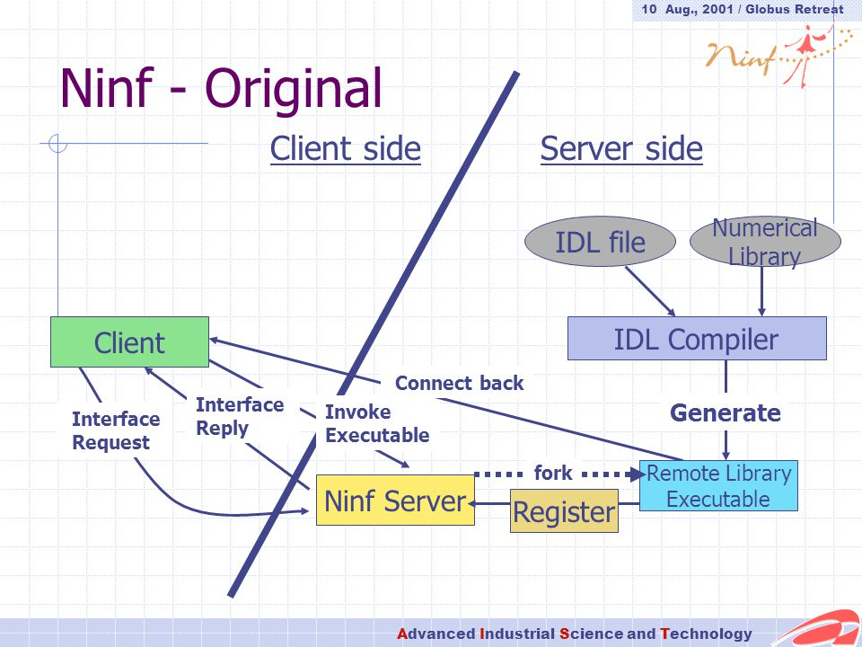 10 Aug., 2001 / Globus Retreat Advanced Industrial Science and Technology Ninf - Original Client Ninf Server Invoke Executable Connect back IDL file Numerical Library IDL Compiler Register Remote Library Executable Generate Interface Request Interface Reply Server sideClient side fork