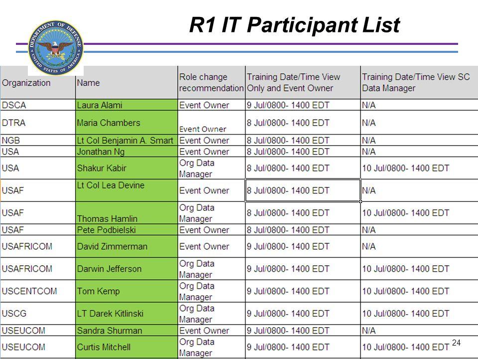 UNCLASSIFIED R1 IT Participant List 24