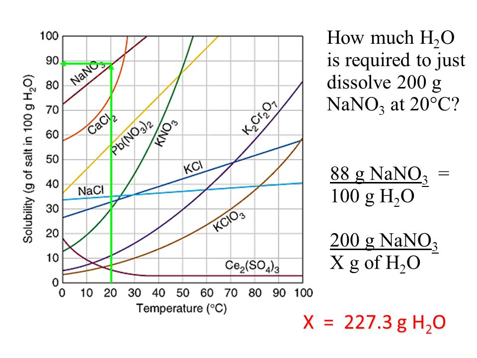 How much H 2 O is required to just dissolve 200 g NaNO 3 at 20  C.