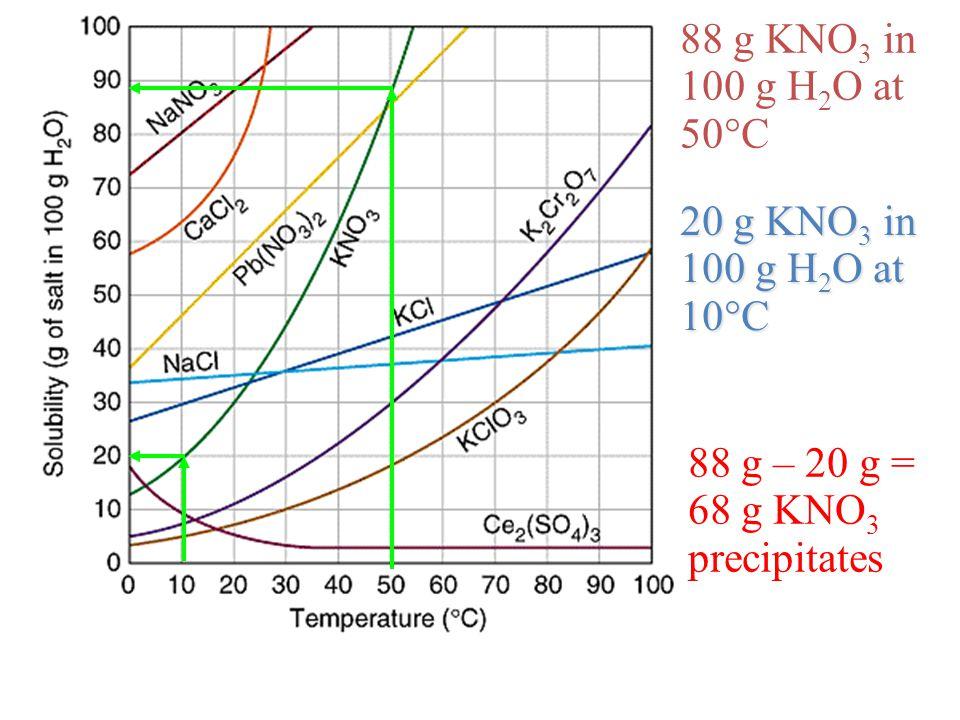 88 g KNO 3 in 100 g H 2 O at 50  C 20 g KNO 3 in 100 g H 2 O at 10  C 88 g – 20 g = 68 g KNO 3 precipitates