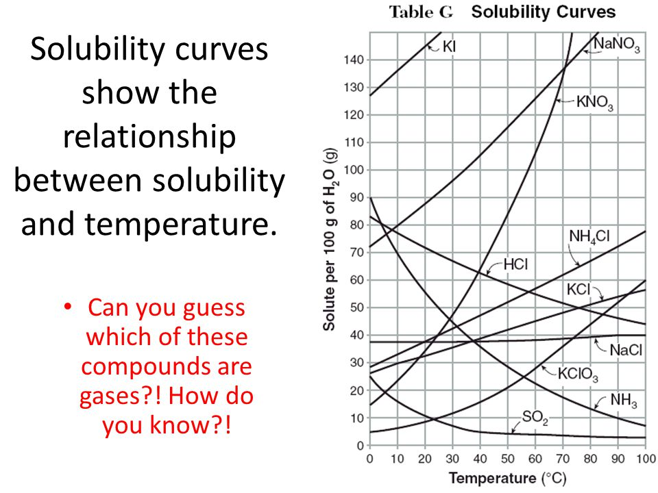 Solubility curves show the relationship between solubility and temperature.