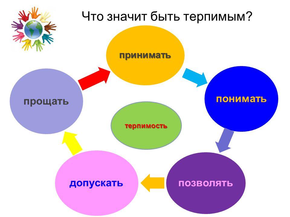 Какими же чертами должен обладать толерантный человек, а какие черты личности мешают быть таковым?
