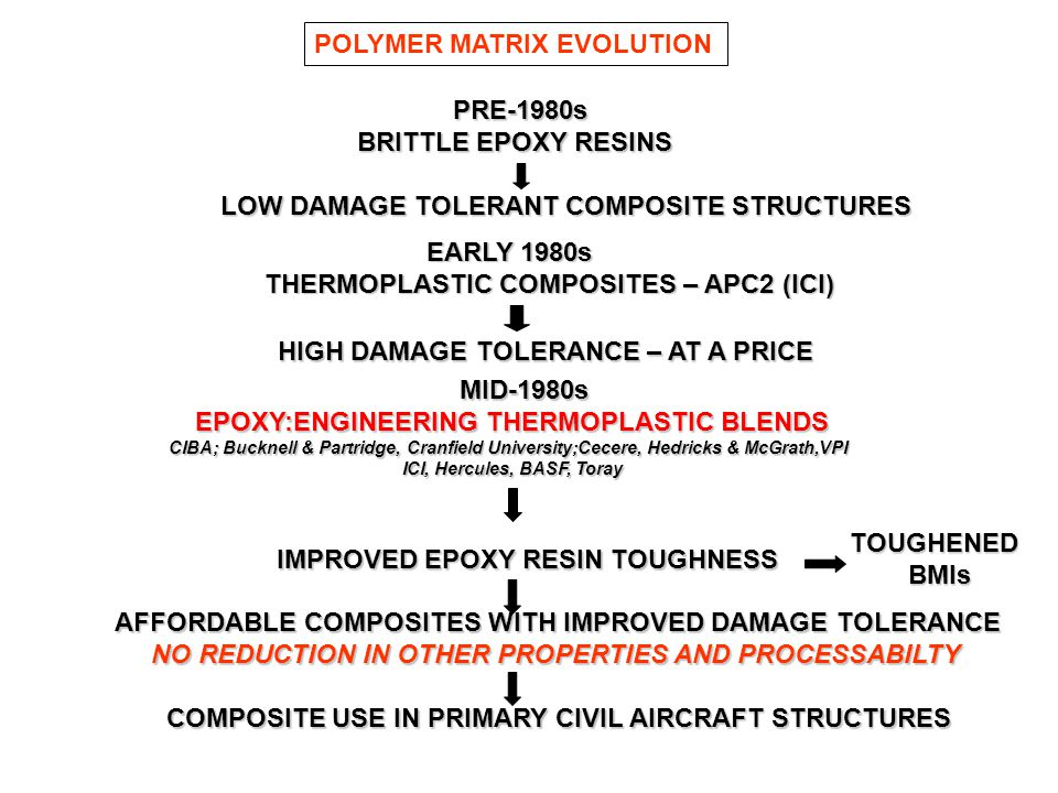 PRE-1980s PRE-1980s BRITTLE EPOXY RESINS BRITTLE EPOXY RESINS LOW DAMAGE TOLERANT COMPOSITE STRUCTURES POLYMER MATRIX EVOLUTION MID-1980s MID-1980s EP