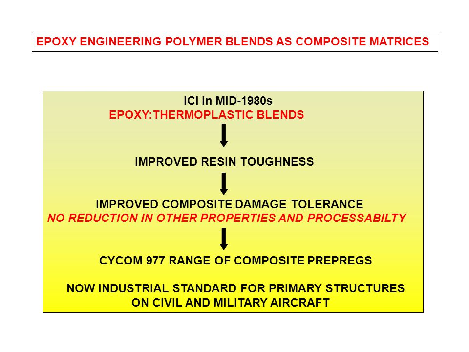 ICI in MID-1980s EPOXY:THERMOPLASTIC BLENDS IMPROVED RESIN TOUGHNESS IMPROVED COMPOSITE DAMAGE TOLERANCE NO REDUCTION IN OTHER PROPERTIES AND PROCESSA