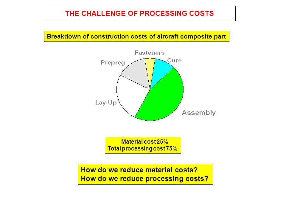 THE CHALLENGE OF PROCESSING COSTS How do we reduce material costs? How do we reduce processing costs? Material cost 25% Total processing cost 75% Brea