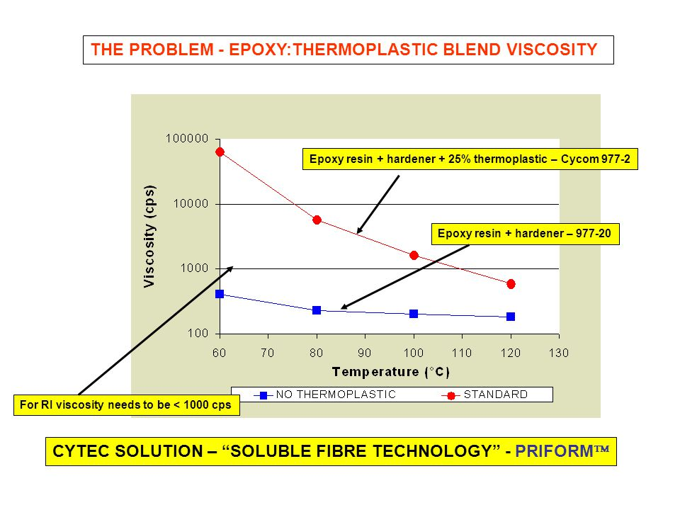 THE PROBLEM - EPOXY:THERMOPLASTIC BLEND VISCOSITY For RI viscosity needs to be < 1000 cps Epoxy resin + hardener + 25% thermoplastic – Cycom 977-2 Epo