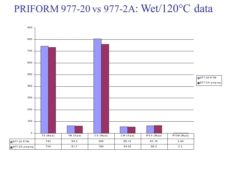 PRIFORM 977-20 vs 977-2A : Wet/120°C data