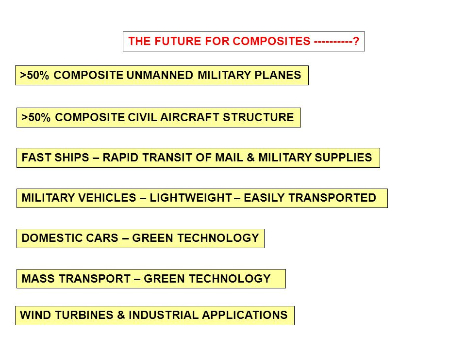THE FUTURE FOR COMPOSITES ----------? >50% COMPOSITE CIVIL AIRCRAFT STRUCTURE DOMESTIC CARS – GREEN TECHNOLOGY MASS TRANSPORT – GREEN TECHNOLOGY FAST