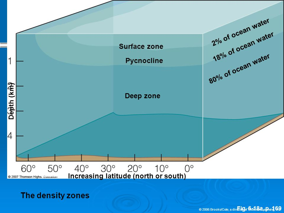 © 2006 Brooks/Cole, a division of Thomson Learning, Inc. Fig. 6-18a, p. 169 Surface zone 2% of ocean water 80% of ocean water Pycnocline 18% of ocean
