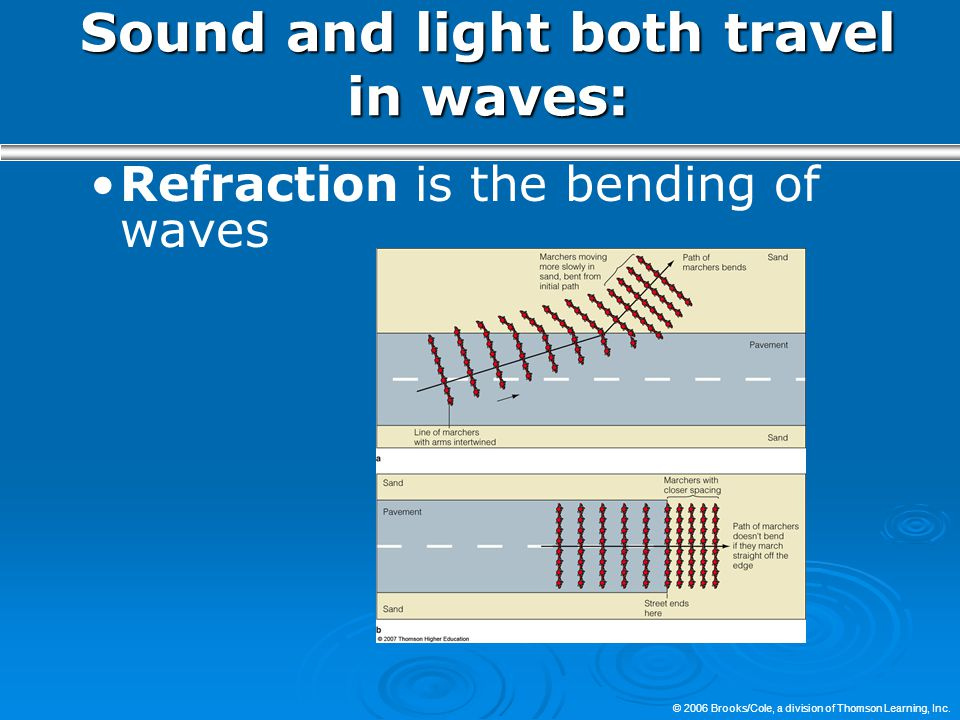 Sound and light both travel in waves: Refraction is the bending of waves