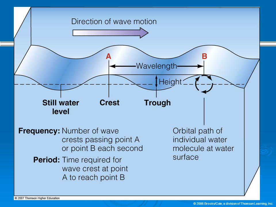 Wavelength Is the Most Useful Measure of Wave Size  Waves transmit energy across the ocean's surface.