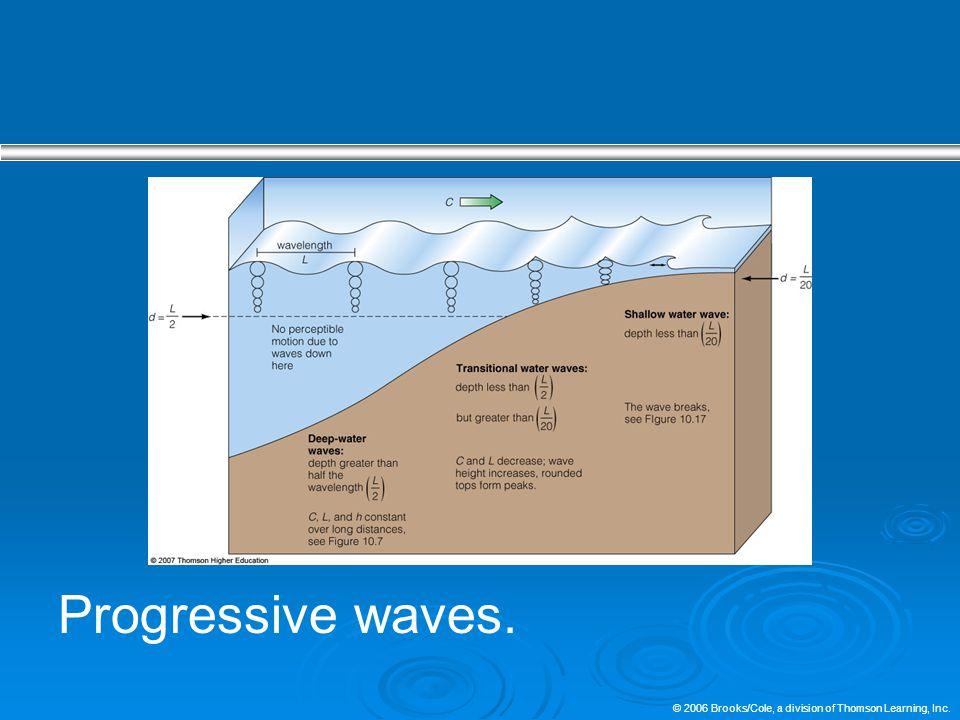 Progressive waves.