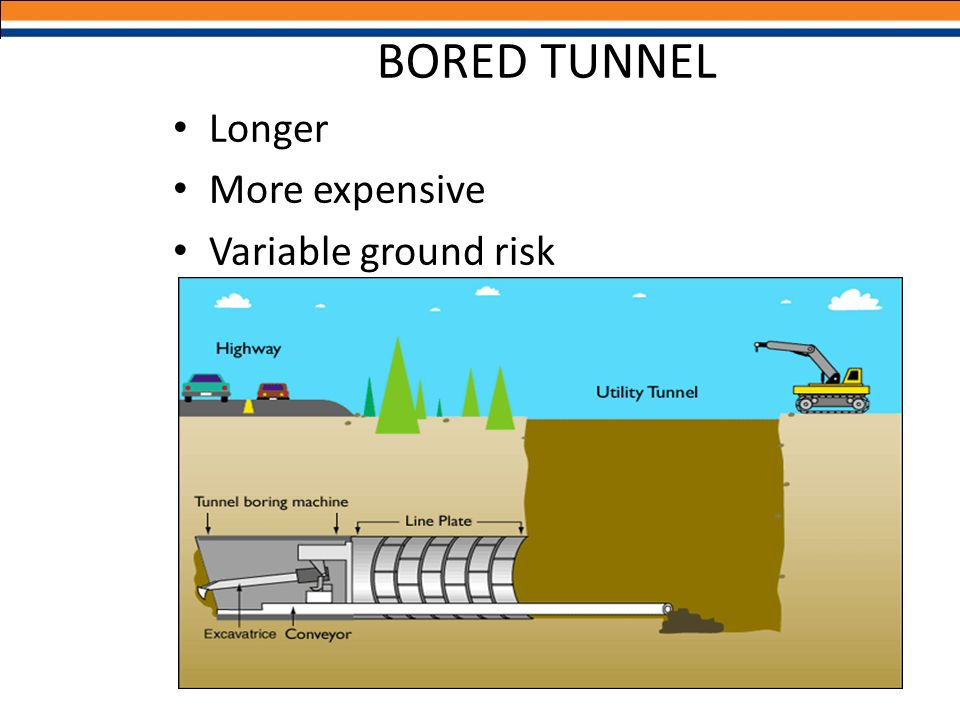 Longer More expensive Variable ground risk BORED TUNNEL