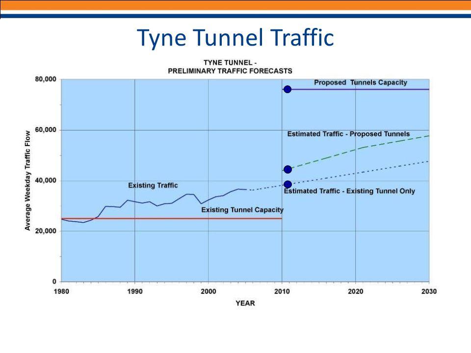Tyne Tunnel Traffic