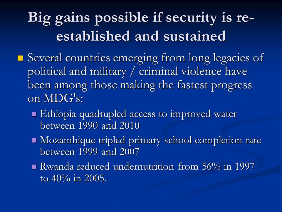 Big gains possible if security is re- established and sustained Several countries emerging from long legacies of political and military / criminal violence have been among those making the fastest progress on MDG s: Several countries emerging from long legacies of political and military / criminal violence have been among those making the fastest progress on MDG s: Ethiopia quadrupled access to improved water between 1990 and 2010 Ethiopia quadrupled access to improved water between 1990 and 2010 Mozambique tripled primary school completion rate between 1999 and 2007 Mozambique tripled primary school completion rate between 1999 and 2007 Rwanda reduced undernutrition from 56% in 1997 to 40% in 2005.