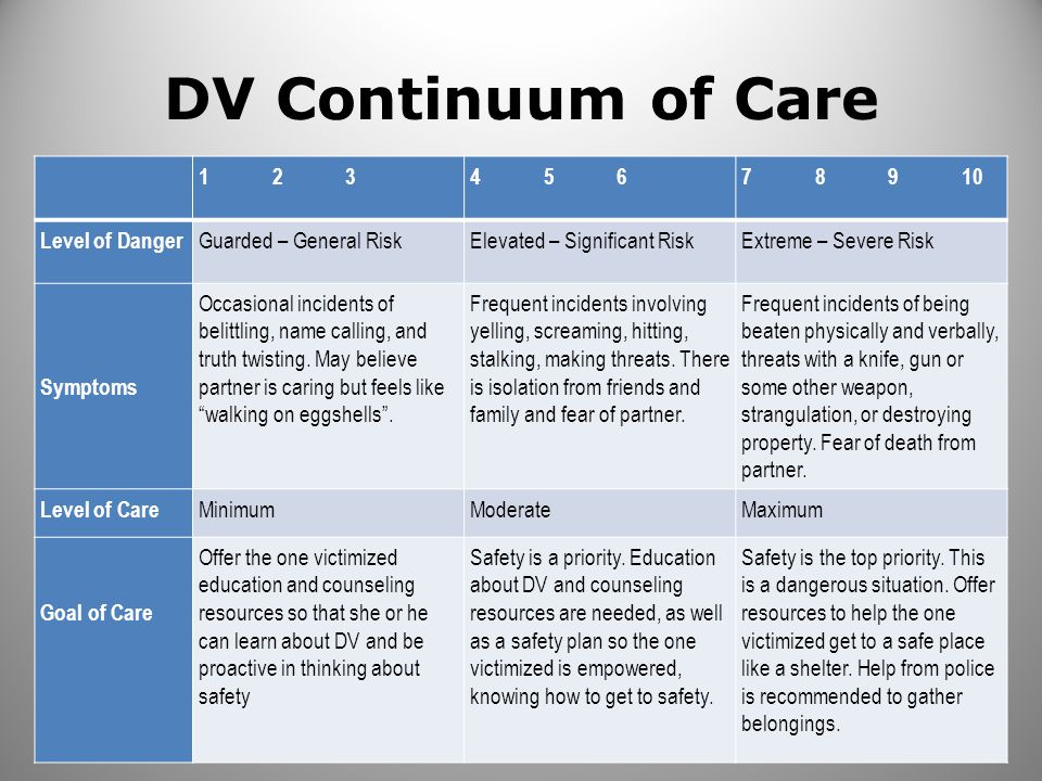 DV Continuum of Care 1 2 34 5 67 8 9 10 Level of Danger Guarded – General RiskElevated – Significant RiskExtreme – Severe Risk Symptoms Occasional inc