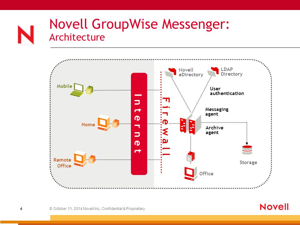 © October 11, 2014 Novell Inc, Confidential & Proprietary 4 Novell GroupWise Messenger: Architecture LDAP Directory Messaging agent User authentication Storage Office F i r e w a l l Mobile Home Novell eDirectory Archive agent Remote Office I n t e r n e t