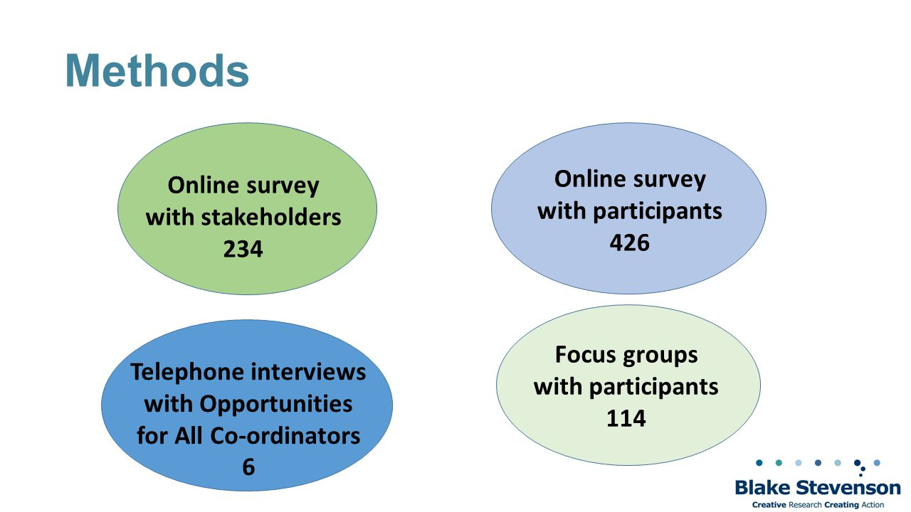 Methods Online survey with stakeholders 234 Telephone interviews with Opportunities for All Co-ordinators 6 Focus groups with participants 114 Online survey with participants 426