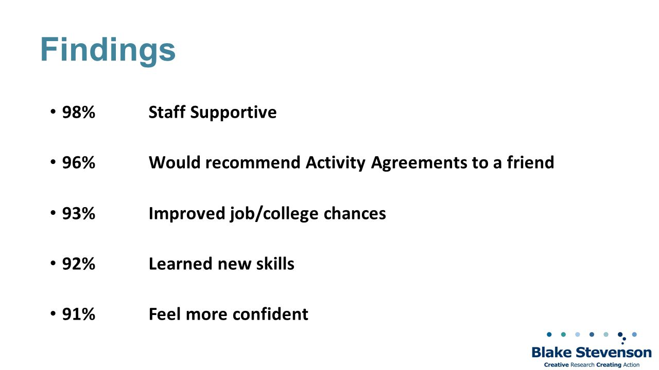 Findings 98% Staff Supportive 96%Would recommend Activity Agreements to a friend 93%Improved job/college chances 92%Learned new skills 91%Feel more confident