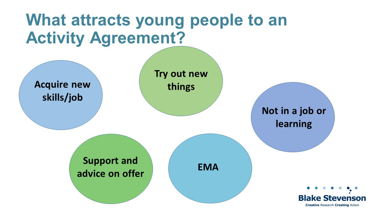 What attracts young people to an Activity Agreement.