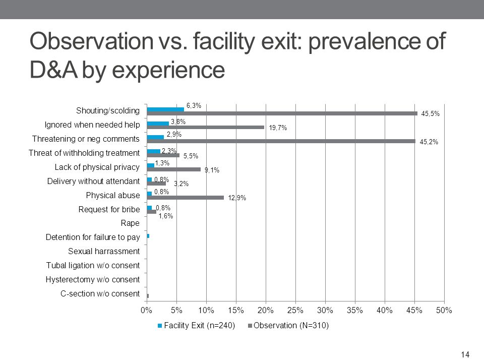 Observation vs. facility exit: prevalence of D&A by experience 14