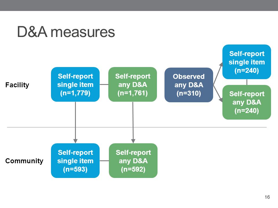 D&A measures 16 Facility Community Self-report single item (n=1,779) Self-report any D&A (n=1,761) Self-report any D&A (n=240) Self-report any D&A (n=592) Self-report single item (n=593) Observed any D&A (n=310) Self-report single item (n=240)