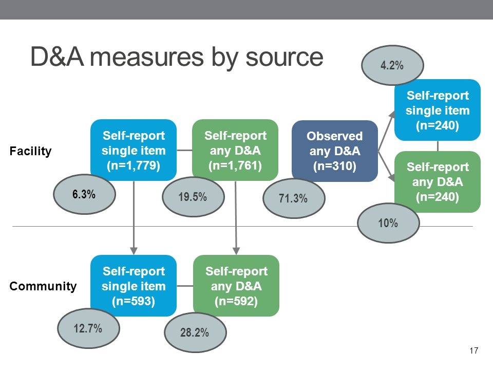 D&A measures by source 17 Facility Community Self-report single item (n=1,779) Self-report any D&A (n=1,761) Self-report any D&A (n=240) Self-report any D&A (n=592) Self-report single item (n=593) Observed any D&A (n=310) Self-report single item (n=240) 6.3% 12.7% 19.5% 28.2% 71.3% 4.2% 10%