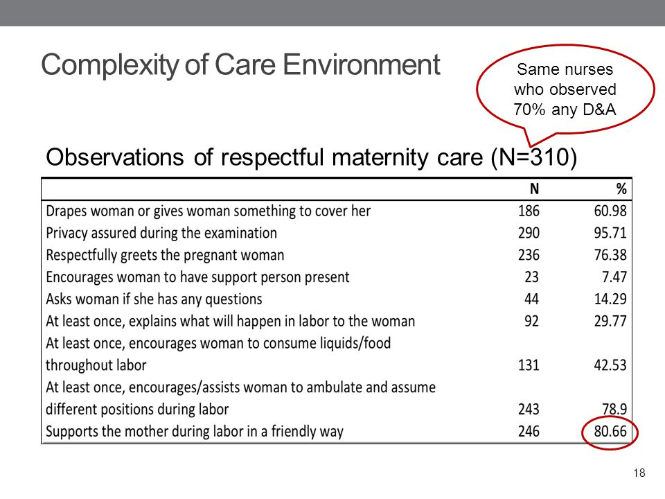 Complexity of Care Environment 18 Observations of respectful maternity care (N=310) Same nurses who observed 70% any D&A