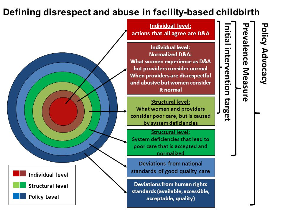 Defining disrespect and abuse in facility-based childbirth Structural level: What women and providers consider poor care, but is caused by system deficiencies Deviations from national standards of good quality care Deviations from human rights standards (available, accessible, acceptable, quality) Individual level: Normalized D&A: What women experience as D&A but providers consider normal When providers are disrespectful and abusive but women consider it normal Individual level: actions that all agree are D&A Initial intervention targetPrevalence MeasurePolicy Advocacy Structural level: System deficiencies that lead to poor care that is accepted and normalized Individual level Structural level Policy Level