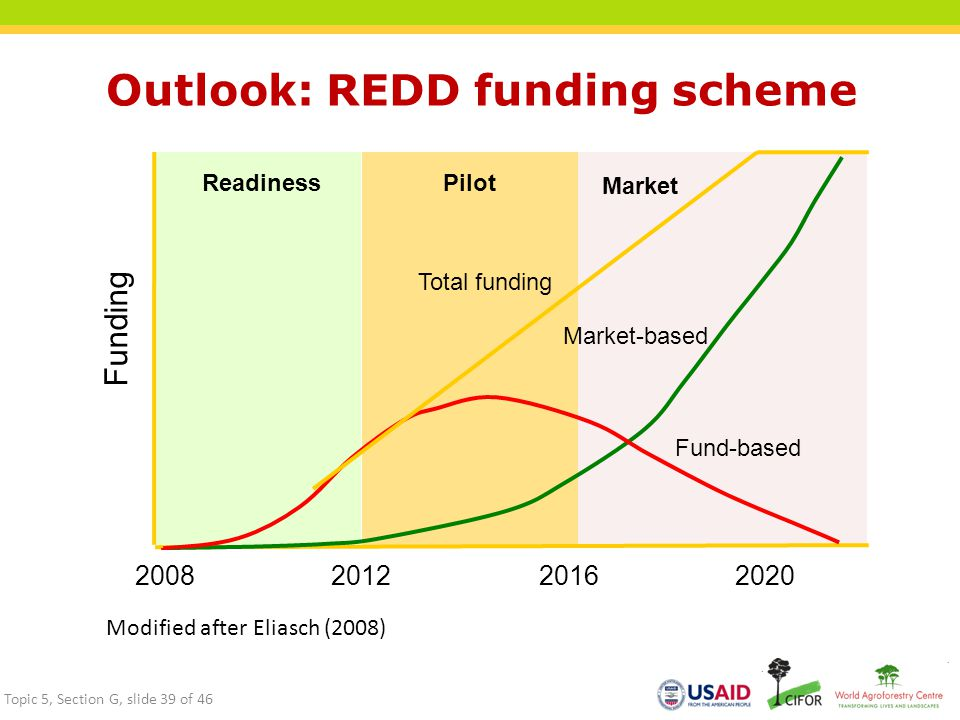 Outlook: REDD funding scheme Total funding Market-based Fund-based 201220202016 ReadinessPilot Market 2008 Funding Modified after Eliasch (2008) Topic