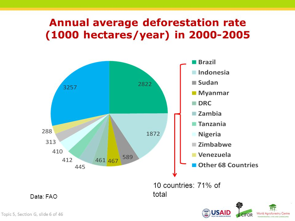 Annual average deforestation rate (1000 hectares/year) in 2000-2005 Data: FAO 10 countries: 71% of total Topic 5, Section G, slide 6 of 46