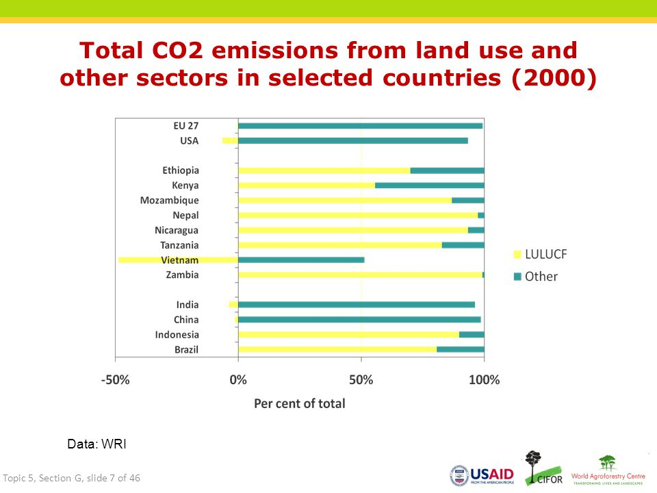 Total CO2 emissions from land use and other sectors in selected countries (2000) Data: WRI Topic 5, Section G, slide 7 of 46