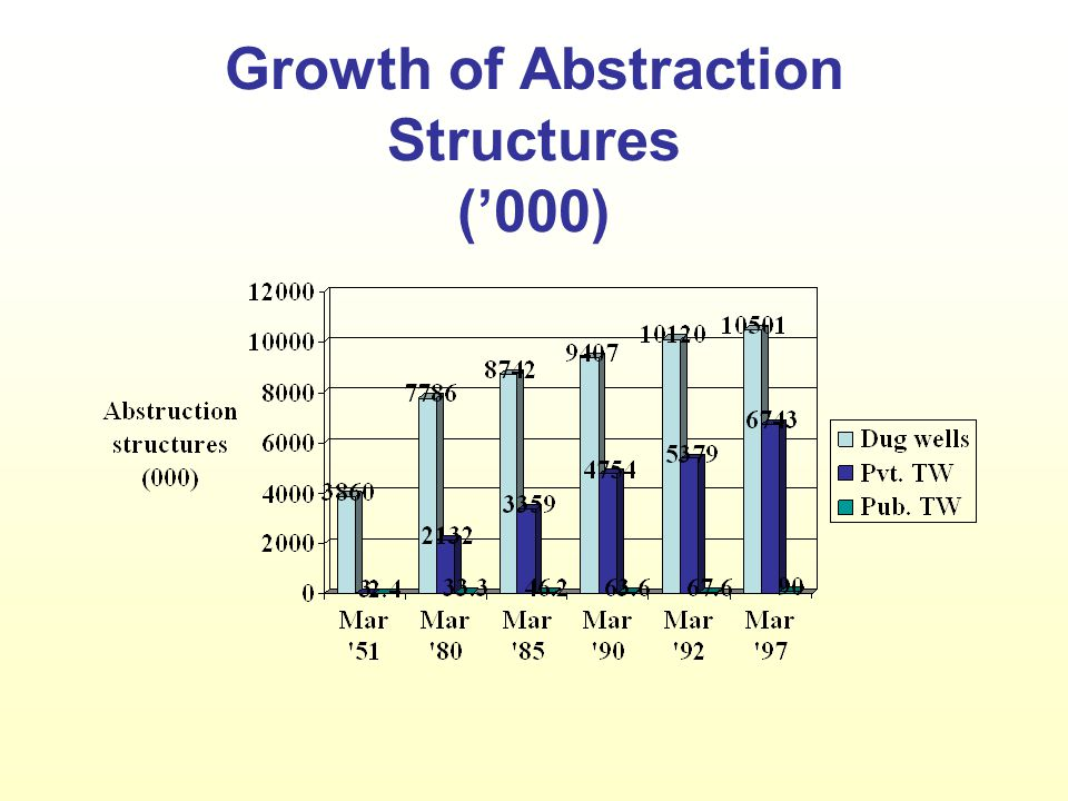 Growth of Abstraction Structures ('000)