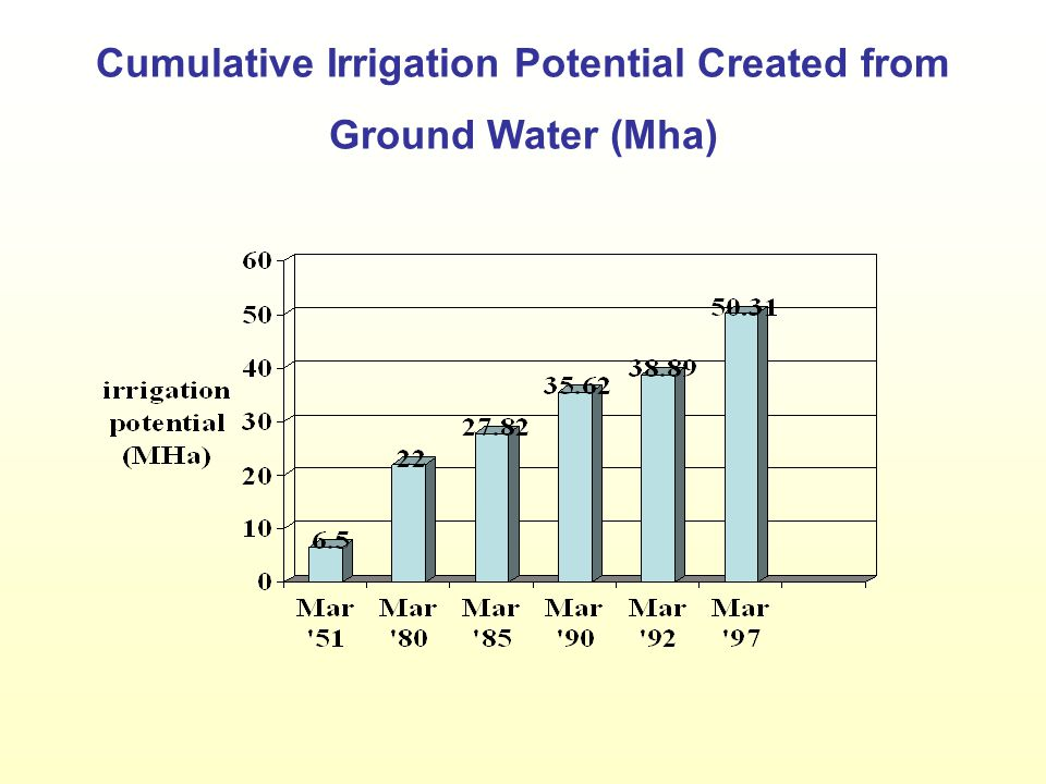 Cumulative Irrigation Potential Created from Ground Water (Mha)