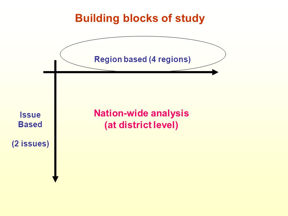 Building blocks of study Region based (4 regions) Issue Based (2 issues) Nation-wide analysis (at district level)