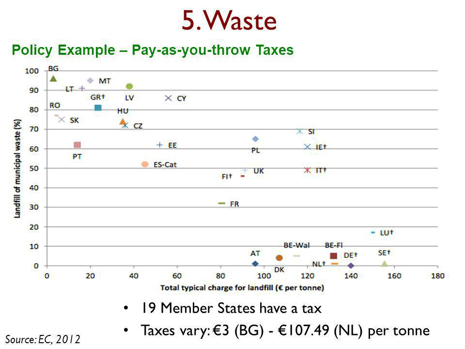 5. Waste 19 Member States have a tax Taxes vary: €3 (BG) - €107.49 (NL) per tonne Policy Example – Pay-as-you-throw Taxes Source: EC, 2012