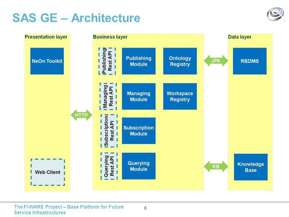 The FI-WARE Project – Base Platform for Future Service Infrastructures SAS GE – Architecture 6