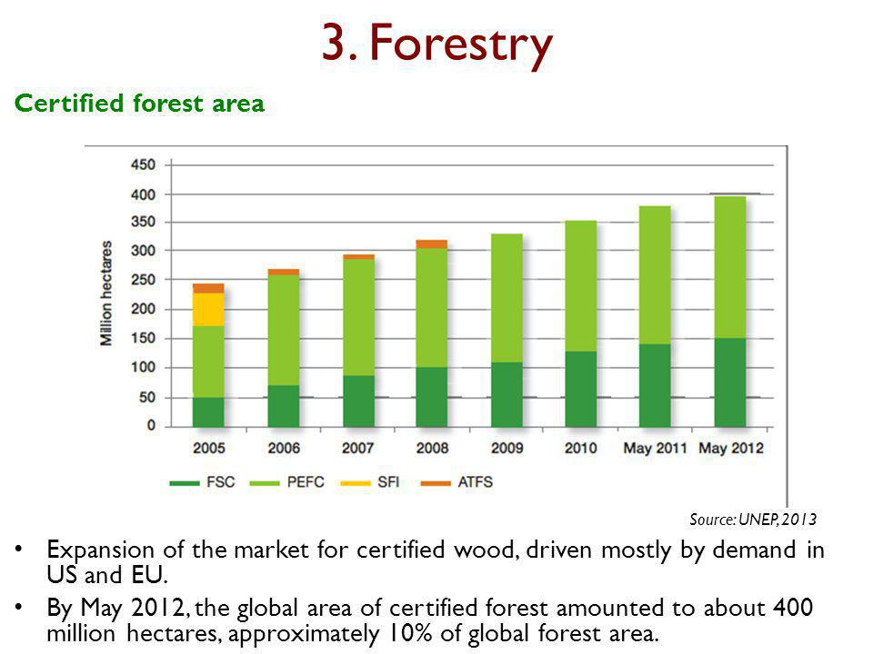3. Forestry Expansion of the market for certified wood, driven mostly by demand in US and EU.