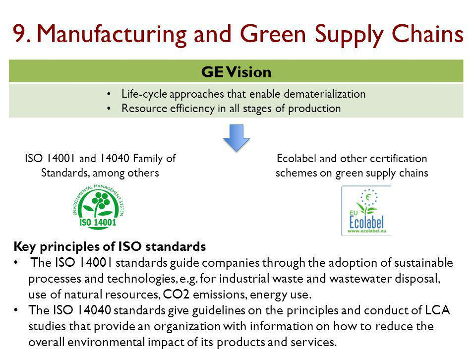 9. Manufacturing and Green Supply Chains GE Vision Life-cycle approaches that enable dematerialization Resource efficiency in all stages of production