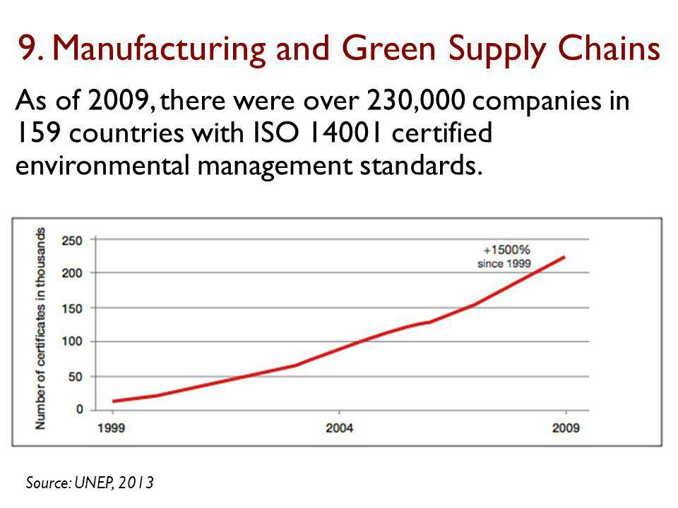 As of 2009, there were over 230,000 companies in 159 countries with ISO 14001 certified environmental management standards. Source: UNEP, 2013 9. Manu