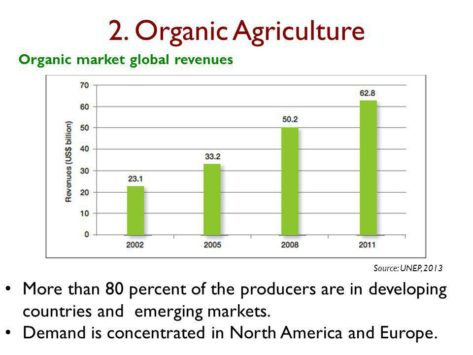 2. Organic Agriculture Organic market global revenues More than 80 percent of the producers are in developing countries and emerging markets. Demand i