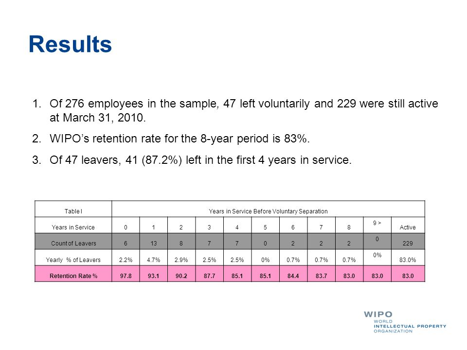 Results 1.Of 276 employees in the sample, 47 left voluntarily and 229 were still active at March 31, 2010. 2.WIPO's retention rate for the 8-year peri