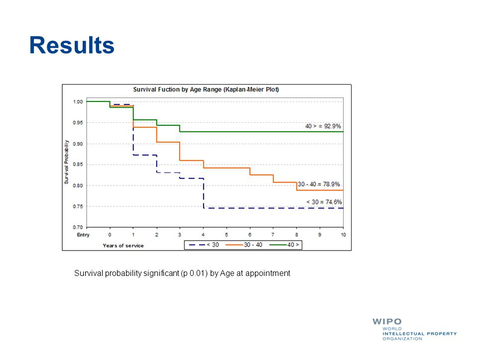 Results Survival probability significant (p 0.01) by Age at appointment