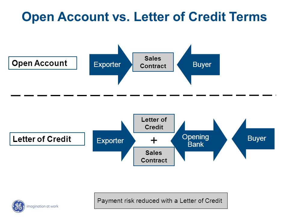 Buyer Open Account vs. Letter of Credit Terms Exporter Buyer Exporter Opening Bank Buyer Open Account Letter of Credit Sales Contract Letter of Credit