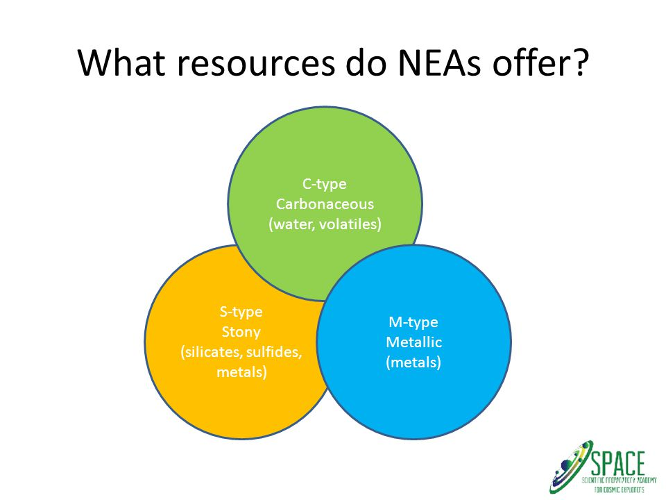 What resources do NEAs offer? S-type Stony (silicates, sulfides, metals) C-type Carbonaceous (water, volatiles) M-type Metallic (metals)