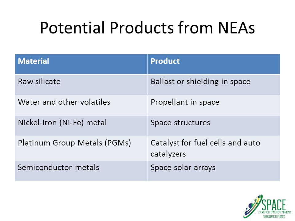Potential Products from NEAs MaterialProduct Raw silicateBallast or shielding in space Water and other volatilesPropellant in space Nickel-Iron (Ni-Fe