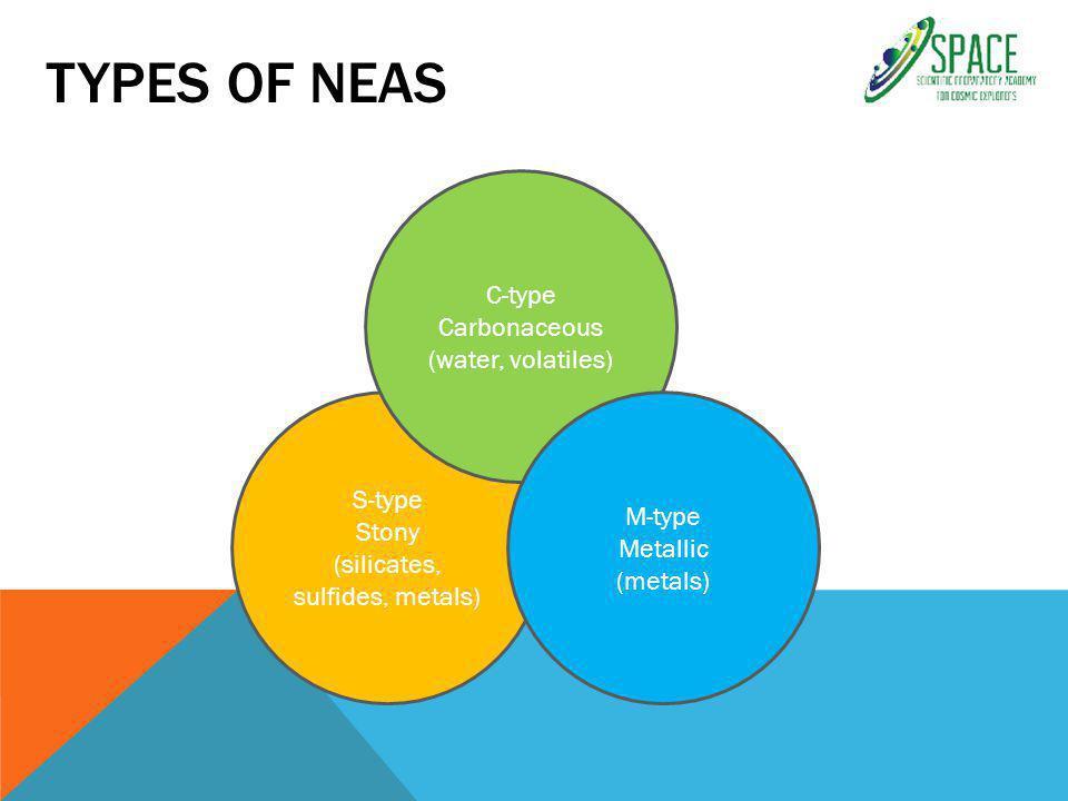 TYPES OF NEAS S-type Stony (silicates, sulfides, metals) C-type Carbonaceous (water, volatiles) M-type Metallic (metals)
