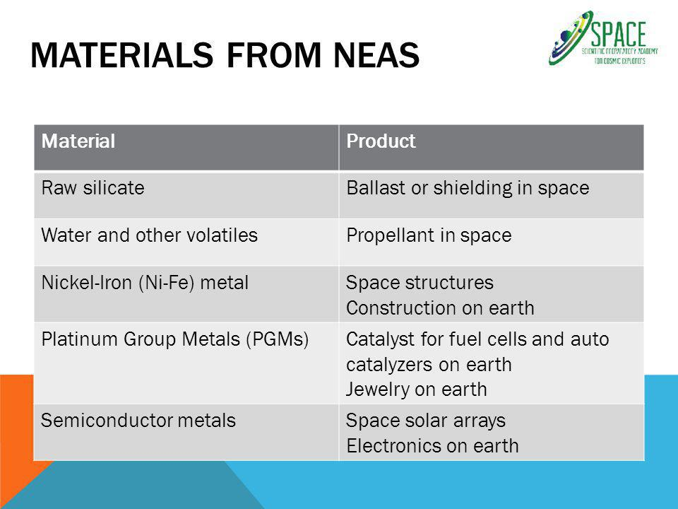 MATERIALS FROM NEAS MaterialProduct Raw silicateBallast or shielding in space Water and other volatilesPropellant in space Nickel-Iron (Ni-Fe) metalSpace structures Construction on earth Platinum Group Metals (PGMs)Catalyst for fuel cells and auto catalyzers on earth Jewelry on earth Semiconductor metalsSpace solar arrays Electronics on earth