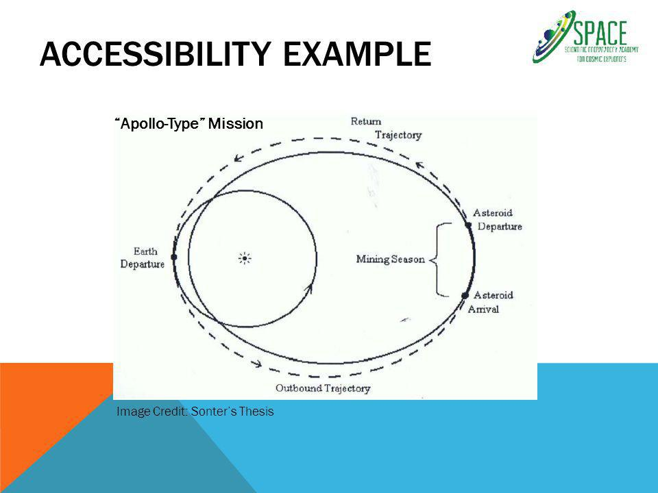 ACCESSIBILITY EXAMPLE Apollo-Type Mission Image Credit: Sonter's Thesis